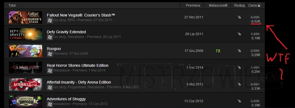 Steam szaleje z cenami –