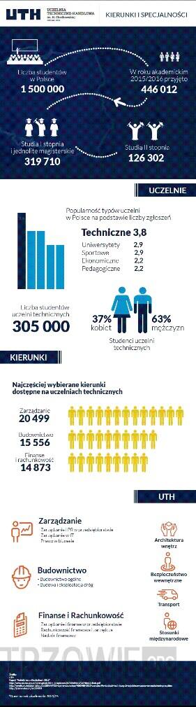 Uczelnie techniczne w Polsce –